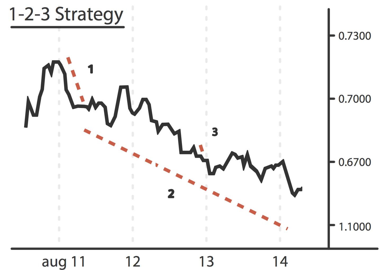 Trading strategies finance