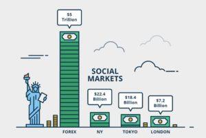 Forex Market Size Stocks Finance Illustrated