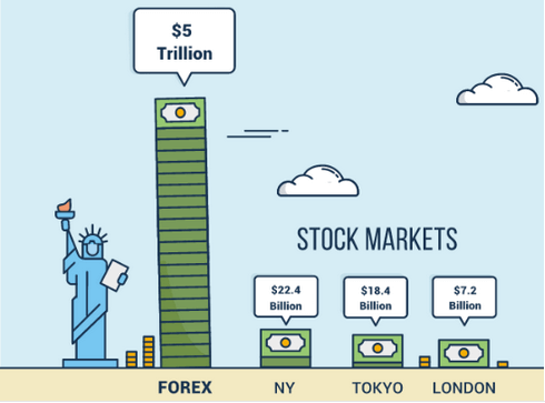 Forex Market Size Stocks Finance Illustrated