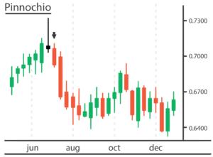 Pinnochio-forex-trading-strategy-finance-illustrated