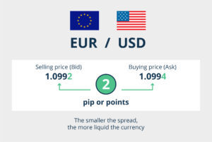 Pips Forex Currency Pair Finance illustrated