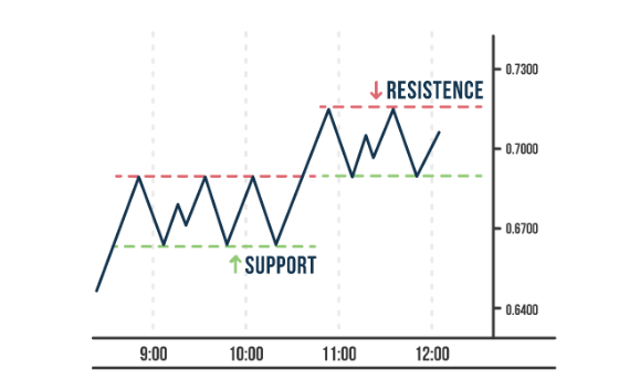 Support And Resistance Forex Finance Illustrated