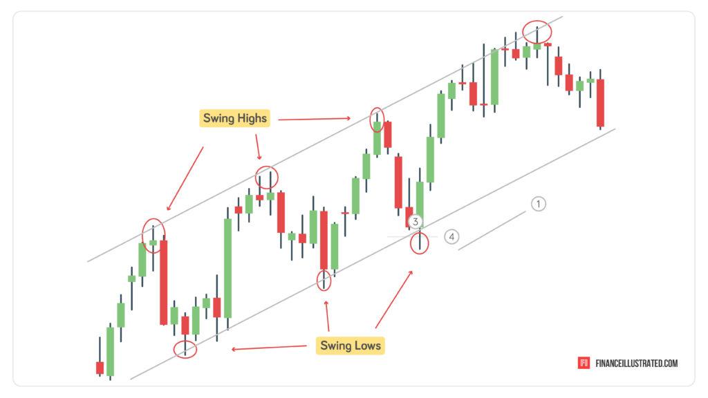 swing trading pattern